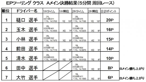 2017第5戦決勝A