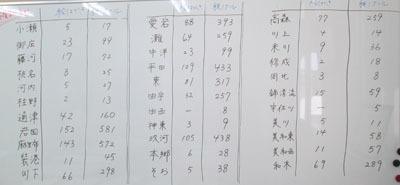 619 葉書仕分け作業1
