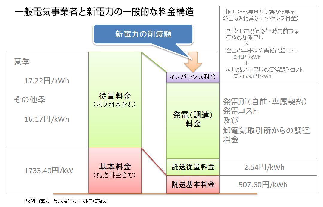 一般電気事業者と新電力の一般的な料金構造