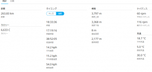 東京→長野ログ1
