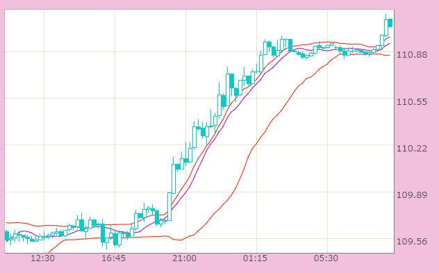 ドル円は上昇して110円台後半を回復