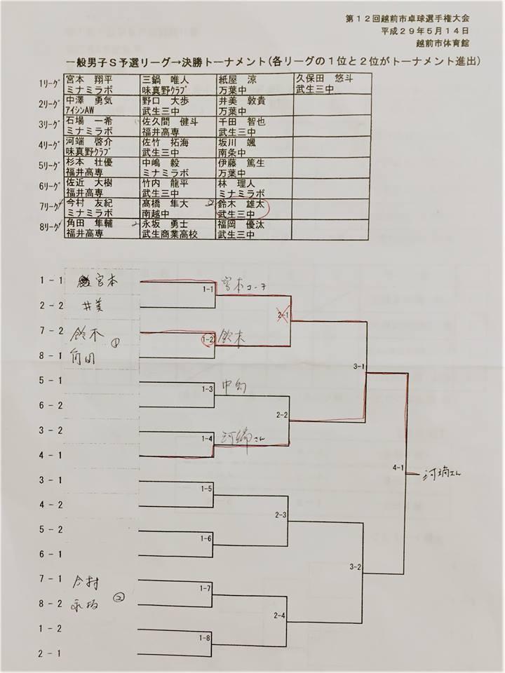 越前市卓球選手権大会(男子)