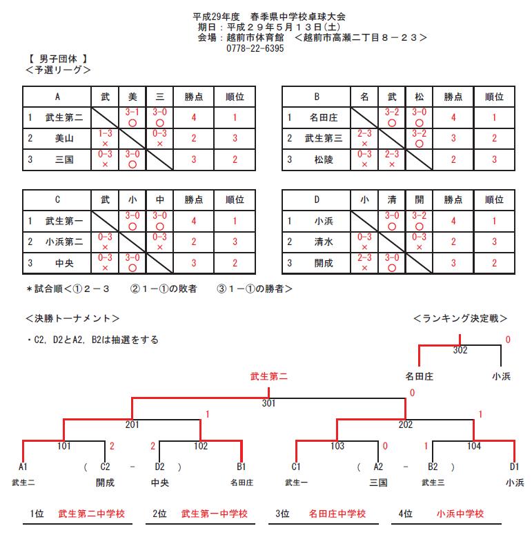 20170513_県春季中学校_団体戦結果