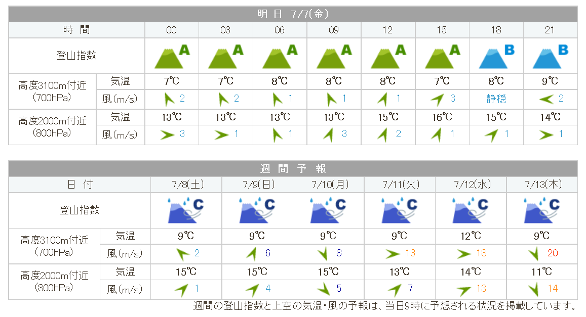 mt_tateshina_weather20170707.png