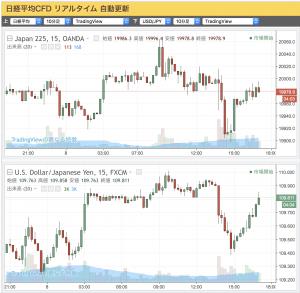 2017-06-08 (上)日経平均CFD(下)ドル/円