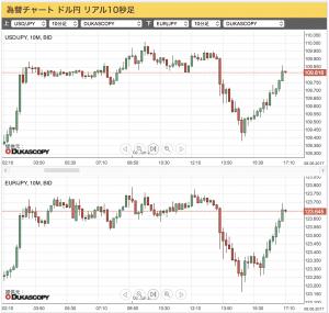 2017-06-08 (上)ドル/円(下)ユーロ/円