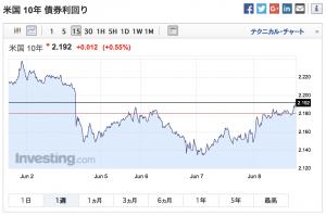 2017-06-08 米国 10年 債券利回り(1週間)