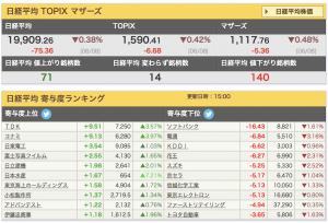 2017-06-08 日経平均 寄与度ランキング