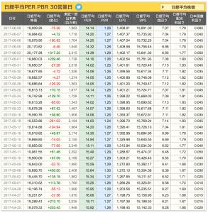 2017-06-08 日経平均PER PBR