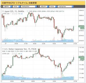 2017-06-27 (上)日経平均CFD(下)ドル/円
