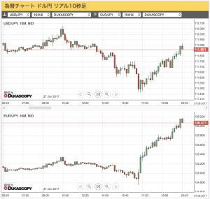 2017-06-27 (上)ドル/円(下)ユーロ/円