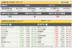 2017-06-27 日経平均 寄与度ランキング