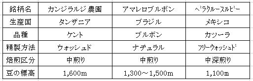 平成29年06月08日今週のコーヒー豆 表