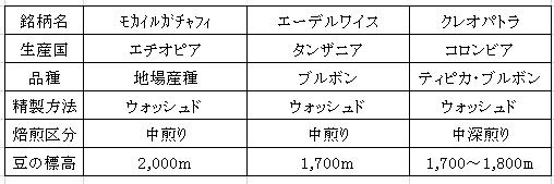 平成29年06月15日今週のコーヒー豆の表