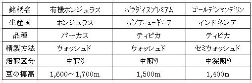 平成29年06月22日今週のコーヒー豆 表