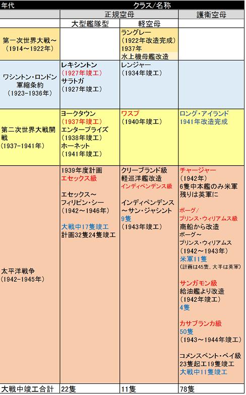 米空母系譜m
