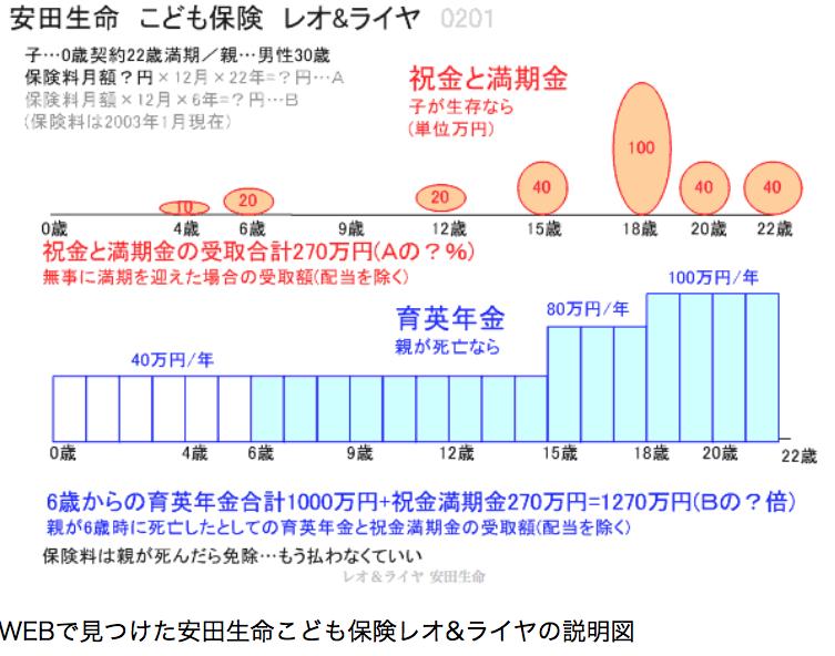 B66学資保険2017-07-02