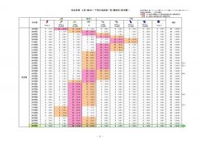東京地区の価格推移