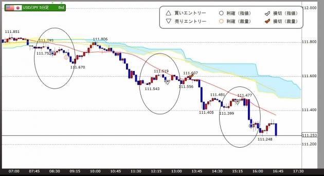 ハイレバFXトレードチャート(17.05.26)