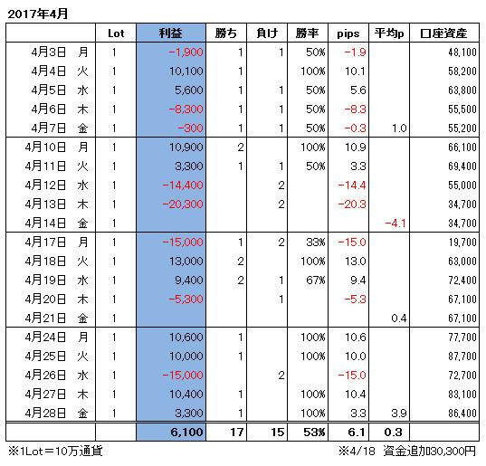 ハイレバFXトレード月間収支(17.04)