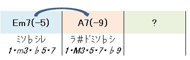 Em7-5(構成音と度数)