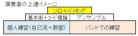演奏者の上達イメージ図