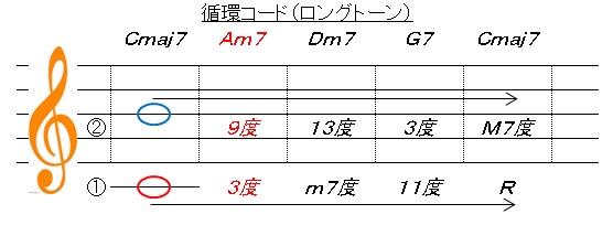 循環コード(ロングトーン