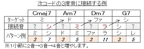 アルペジオ(循環 接続音