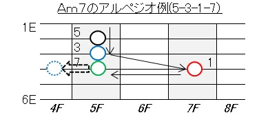 アルペジオ(Am7)5-3-1-7