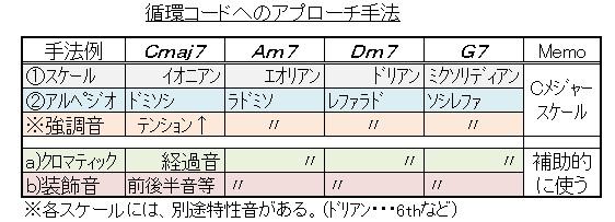 循環コード(アドリブへの基本