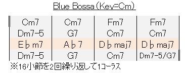 ギター練習(ブルーボッサ