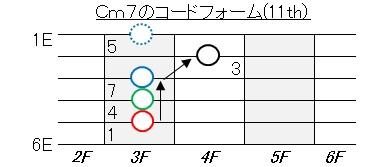 ギター練習(ブルーボッサCm7(11)
