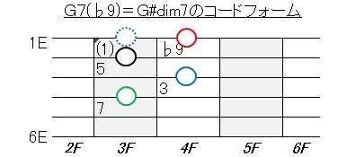 ギター練習(G7-9=Gdim
