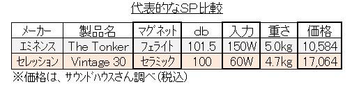 小型コンボ用SP