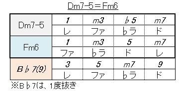ギターコード(Fm6