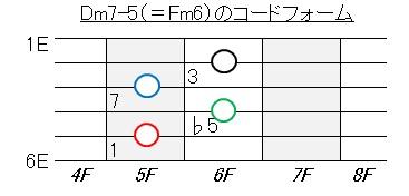 ギターコード(Dm7-5