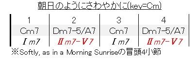 朝日のようにさわやかに(冒頭4小節