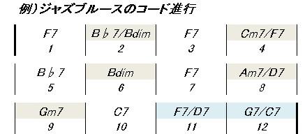 ブルースコード進行(KEY=F)