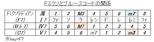 ブルース(Fミクソとコードの関係