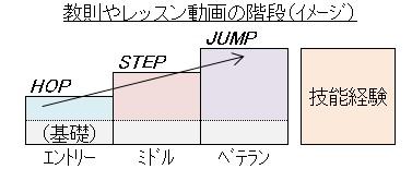 裾野を広げる(教則の階段