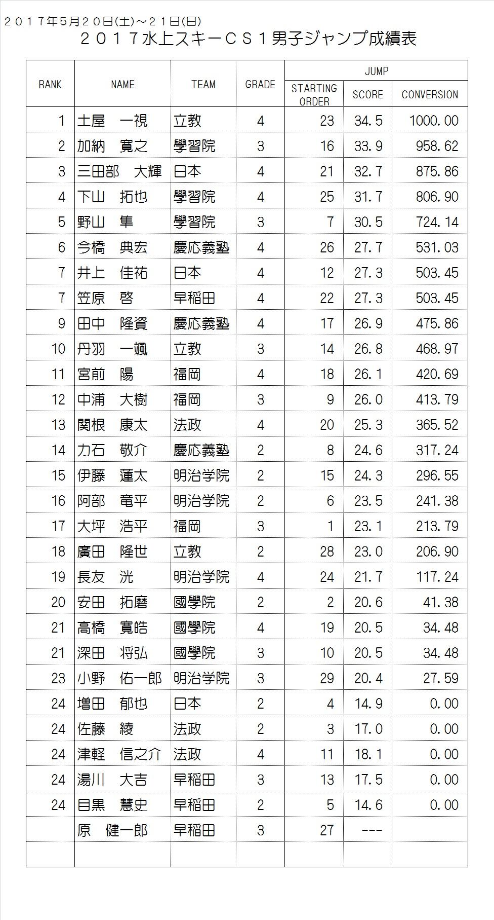 2017CS1 Men's Result Jump