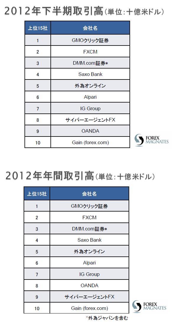 2012H2-Y-ranking.jpg