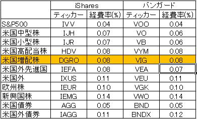 vanguard-vs-ishares-costdown-20170527.png