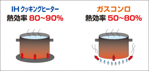 IHクッキングヒーターとガスコンロの熱効率