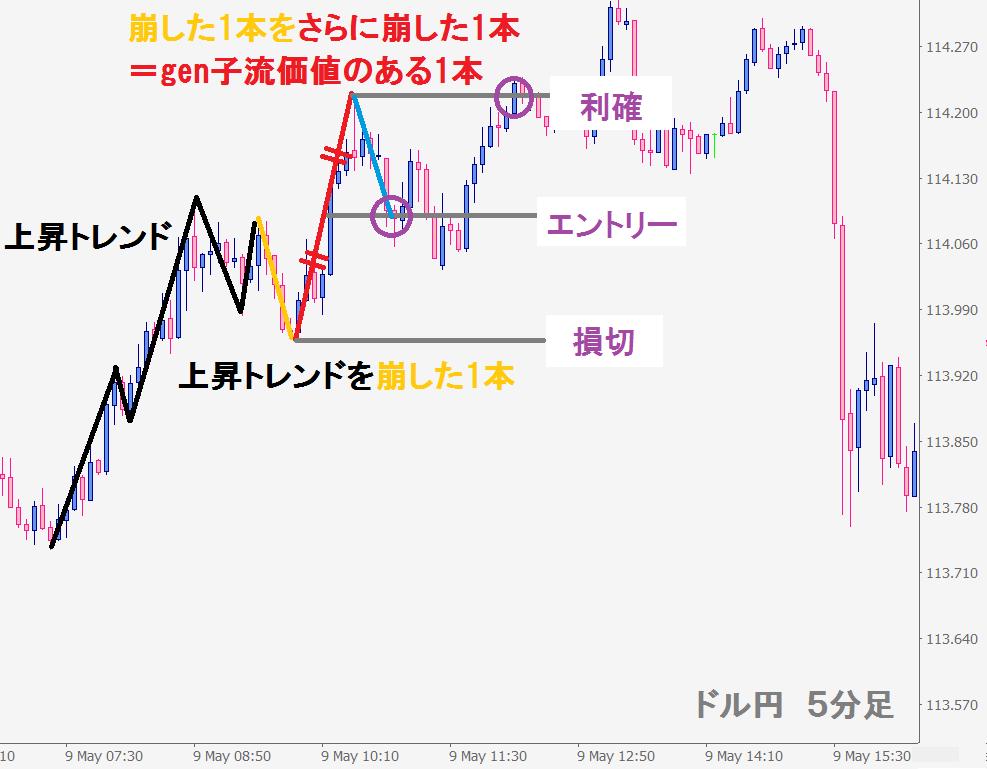 ドル円20170515記事②-3-min