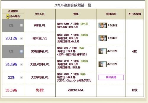 ランクアップ 信繁3