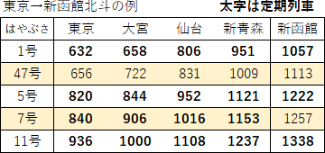 北海道新幹線の臨時列車(午前下り)2017