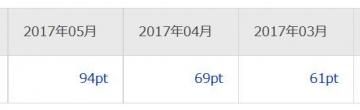 楽天リサーチ ポイント 201705