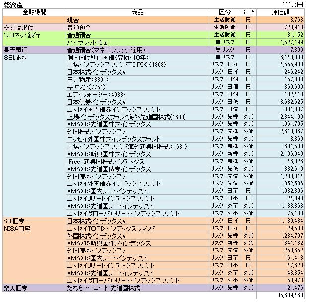 総資産(2017.4)