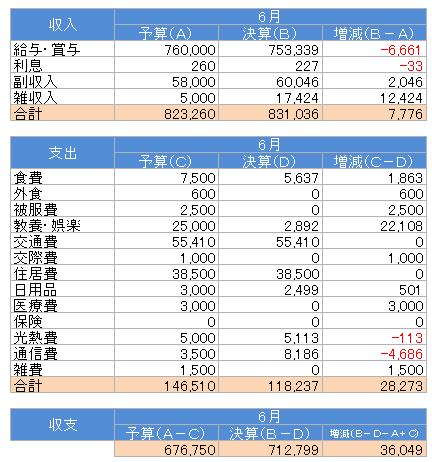 収支(2017.6)